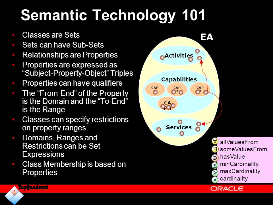 Semantic Technology 101 EA Classes are Sets Sets can have Sub-Sets