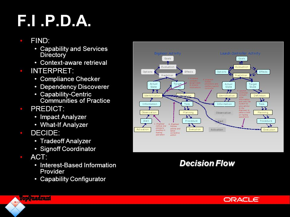F.I .P.D.A. Decision Flow FIND: INTERPRET: PREDICT: DECIDE: ACT: