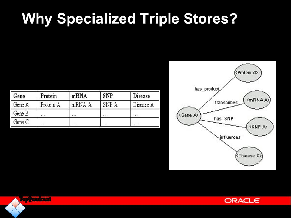 Why Specialized Triple Stores