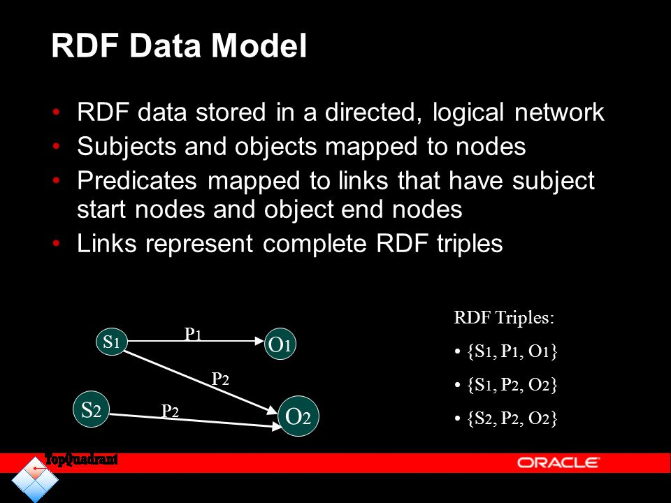 RDF Data Model RDF data stored in a directed, logical network