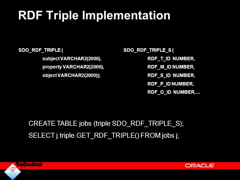 RDF Triple Implementation
