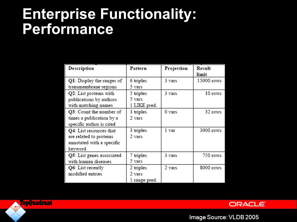 Enterprise Functionality: Performance