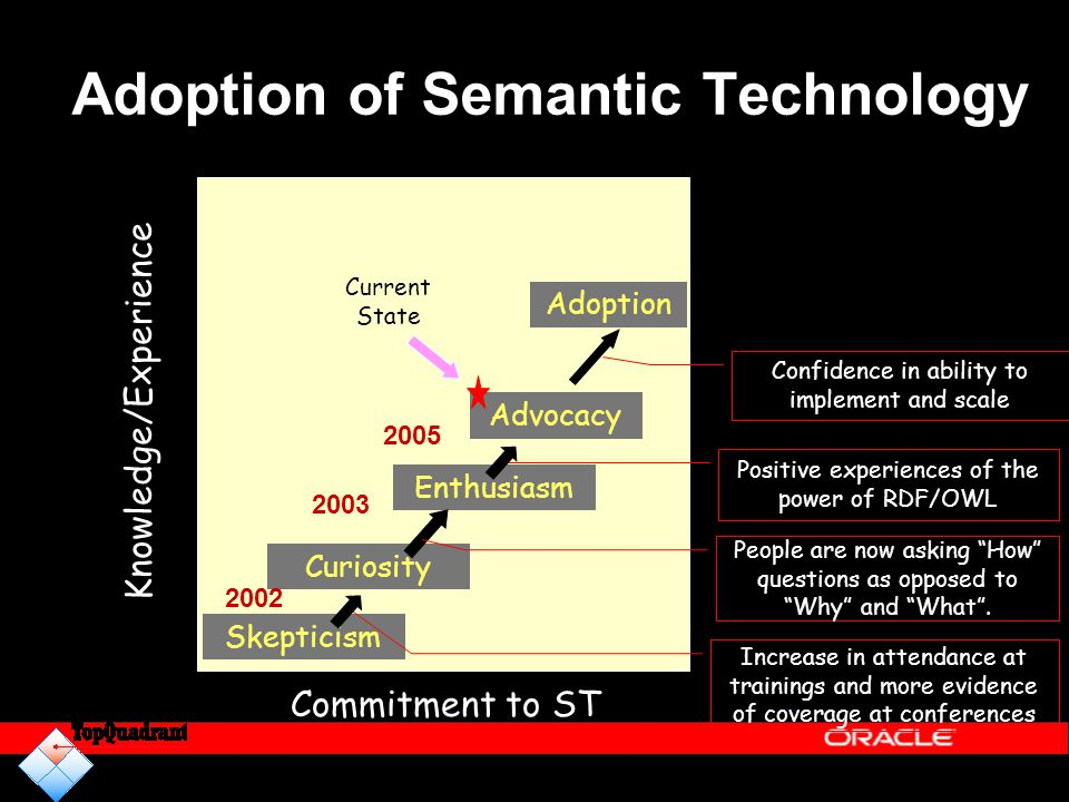 Adoption of Semantic Technology