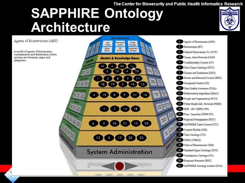 SAPPHIRE Ontology Architecture