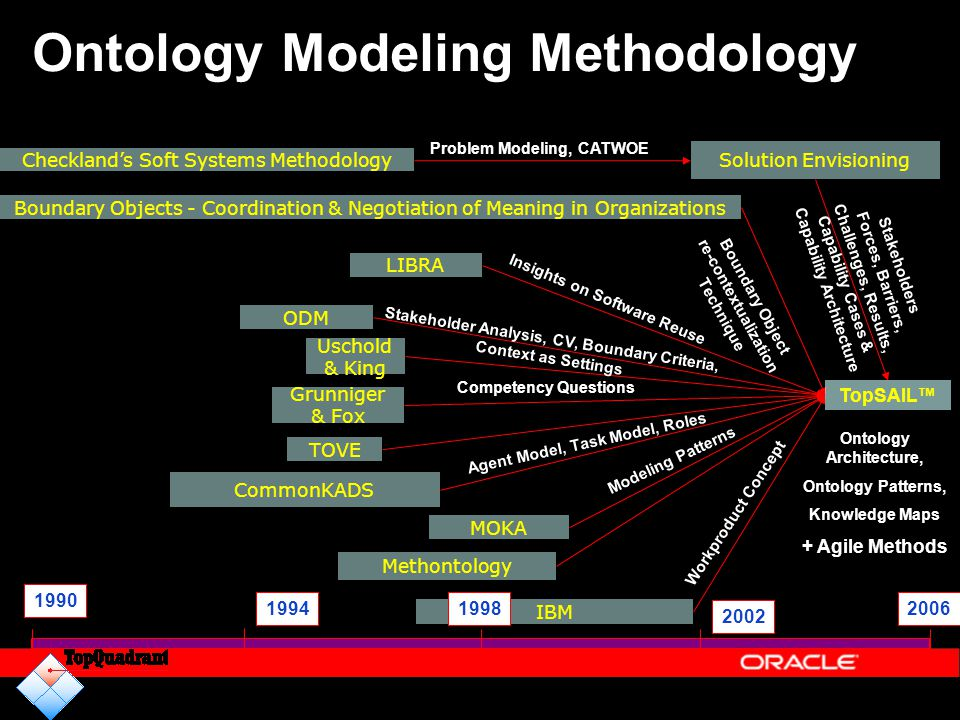 Ontology Modeling Methodology