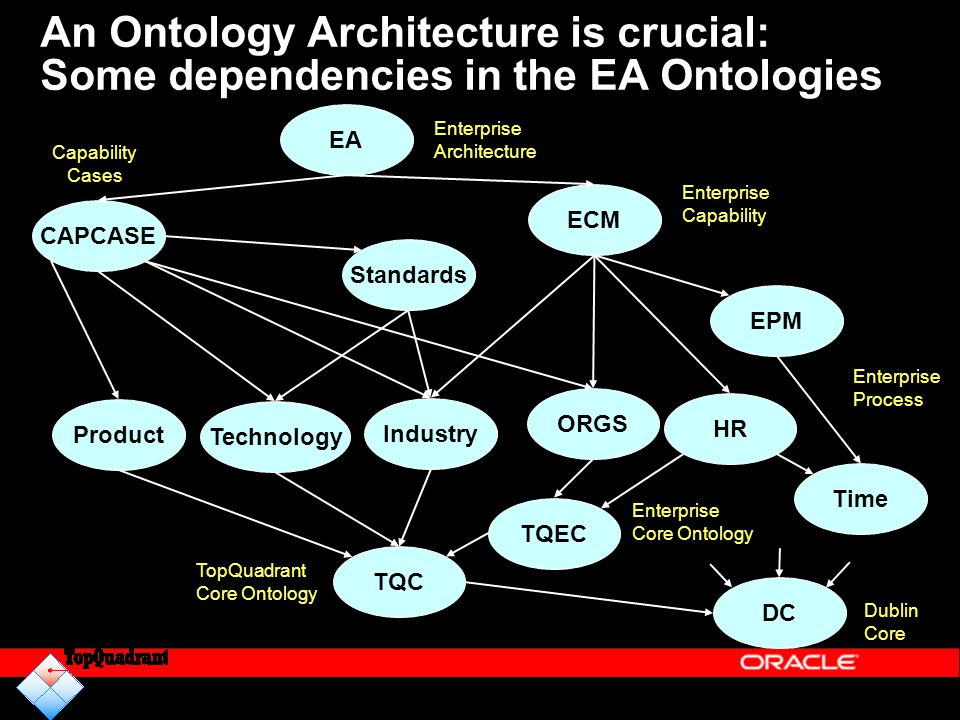 An Ontology Architecture is crucial: Some dependencies in the EA Ontologies