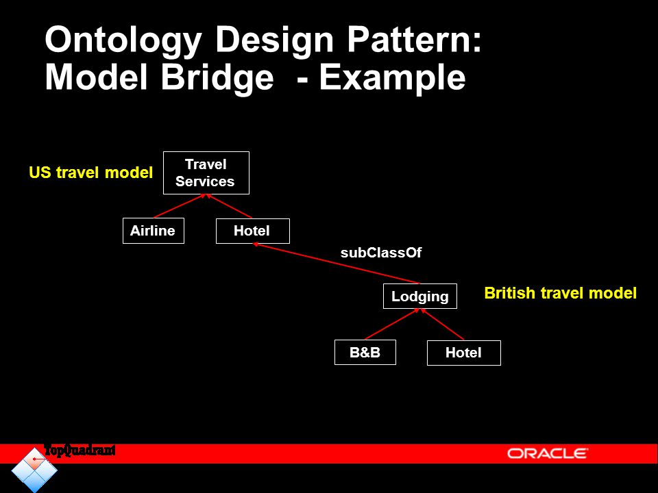 Ontology Design Pattern: Model Bridge - Example