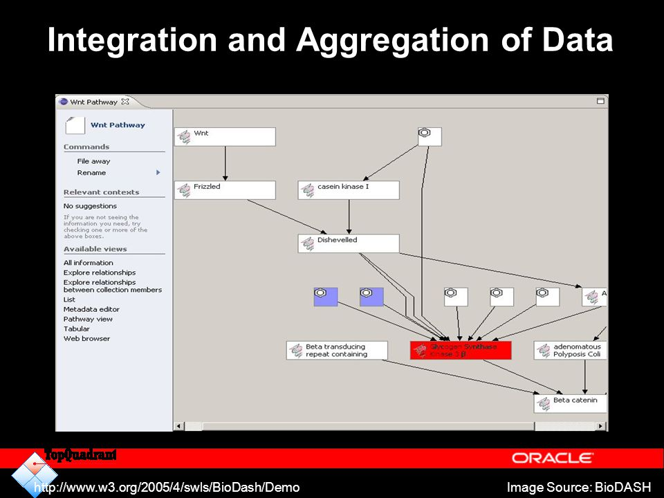 Integration and Aggregation of Data
