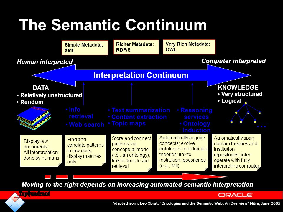 The Semantic Continuum