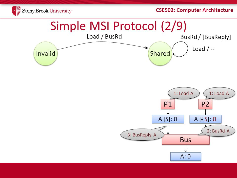 Simple MSI Protocol (2/9)
