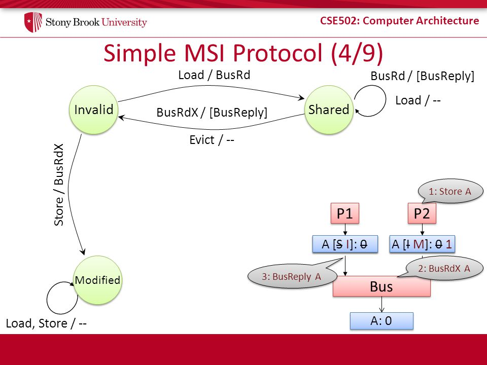 Simple MSI Protocol (4/9)