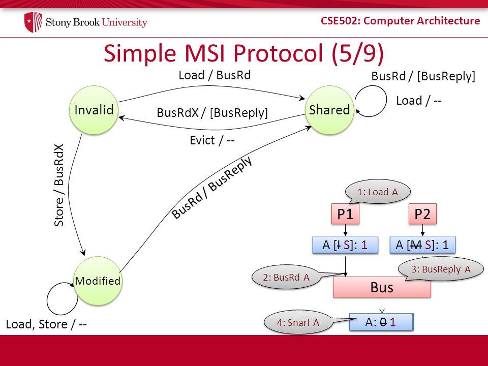 Simple MSI Protocol (5/9)