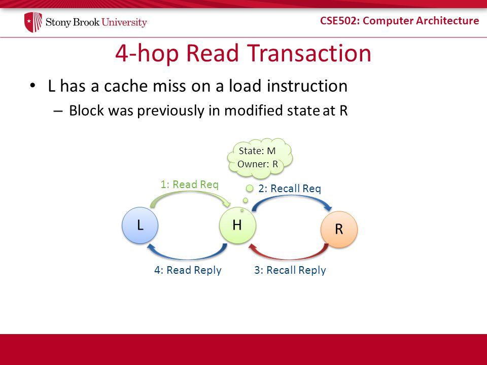 4-hop Read Transaction L has a cache miss on a load instruction