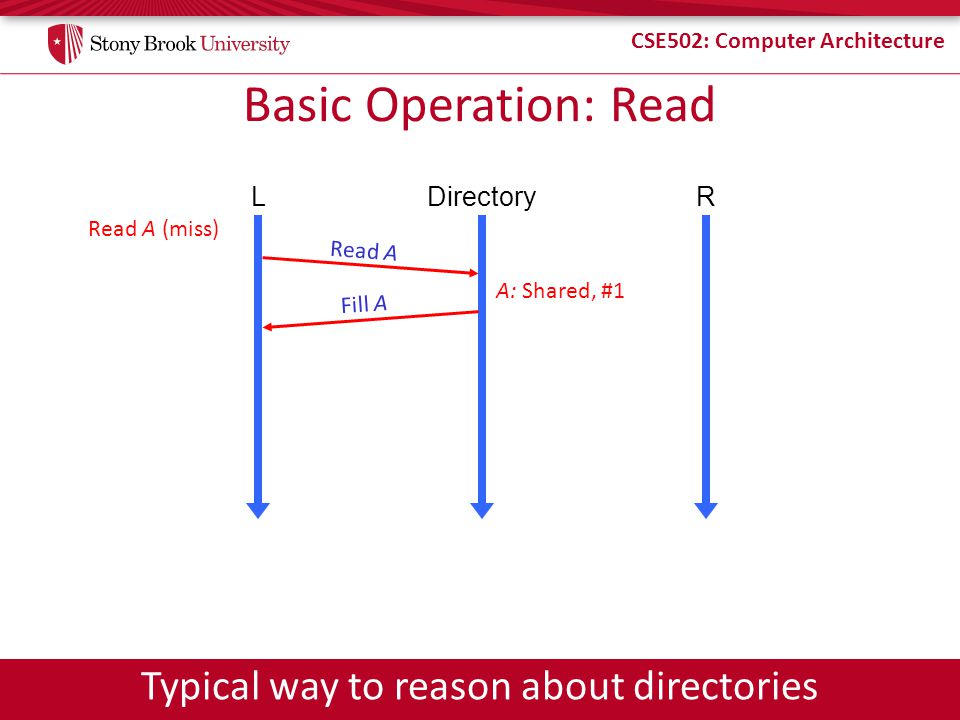 Typical way to reason about directories