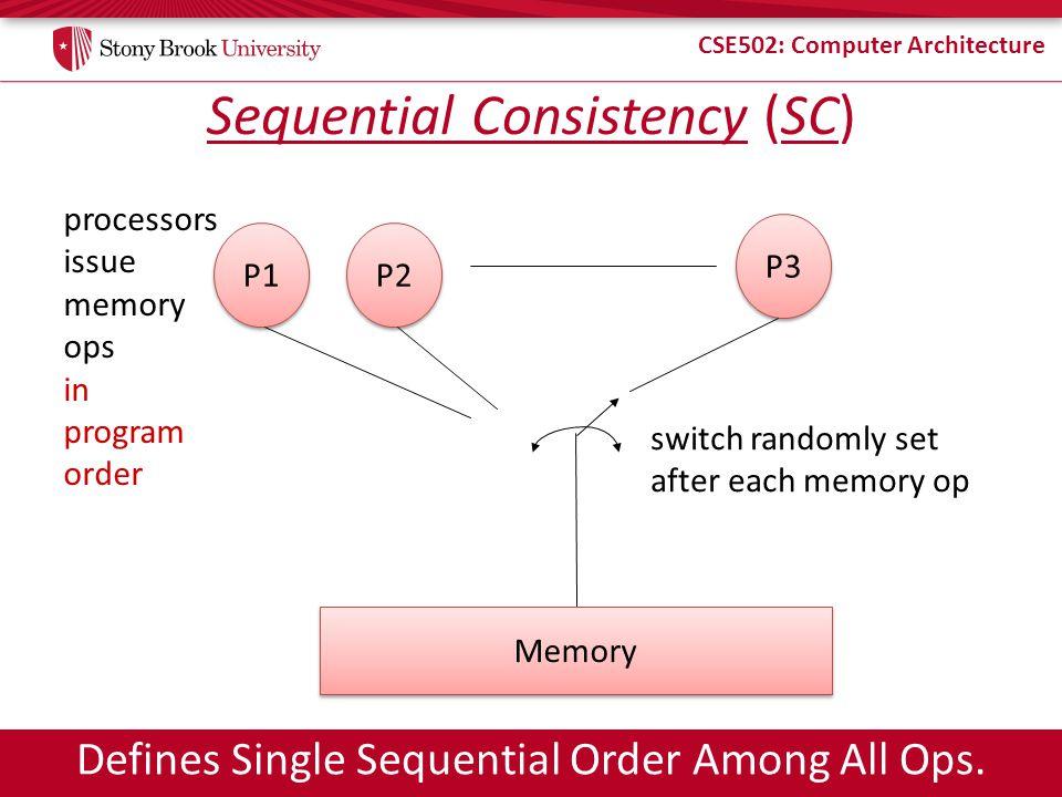Sequential Consistency (SC)