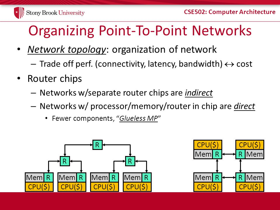 Organizing Point-To-Point Networks