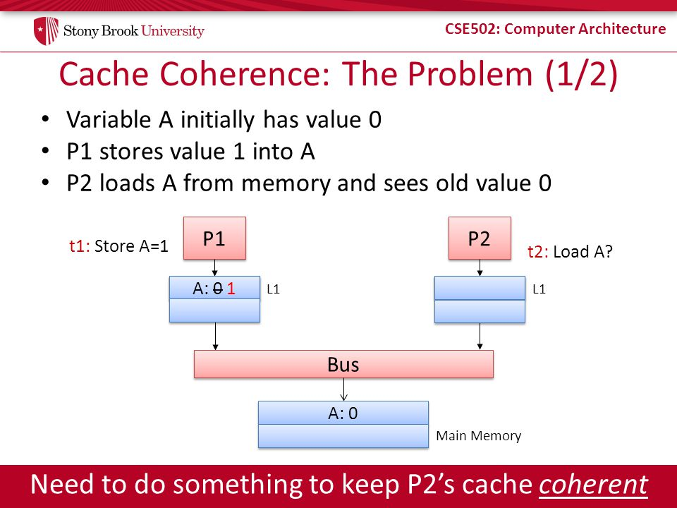 Cache Coherence: The Problem (1/2)