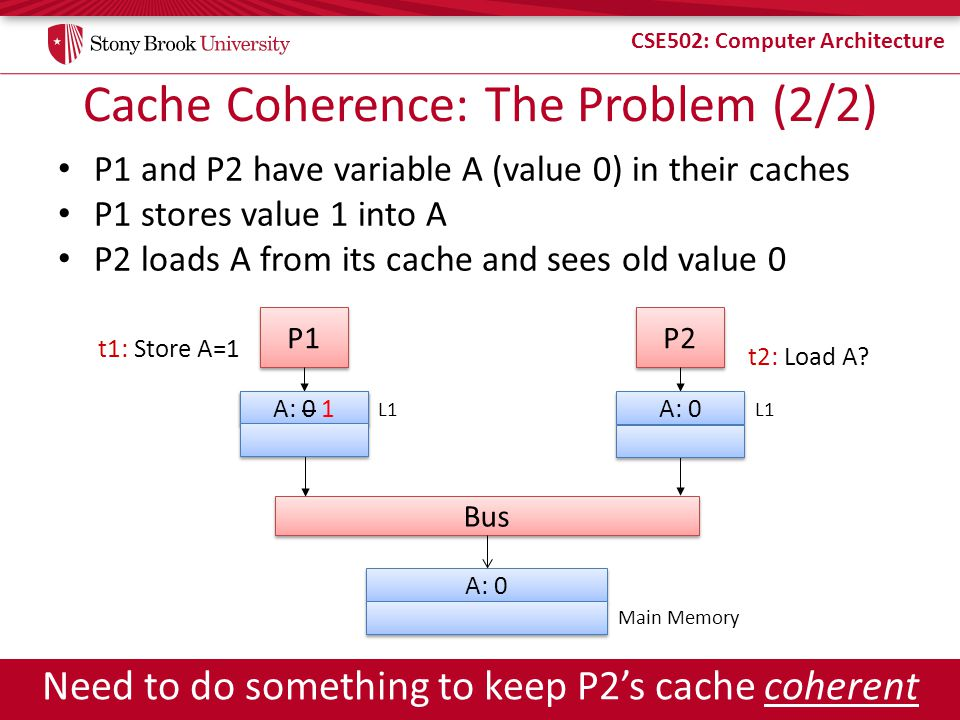 Cache Coherence: The Problem (2/2)
