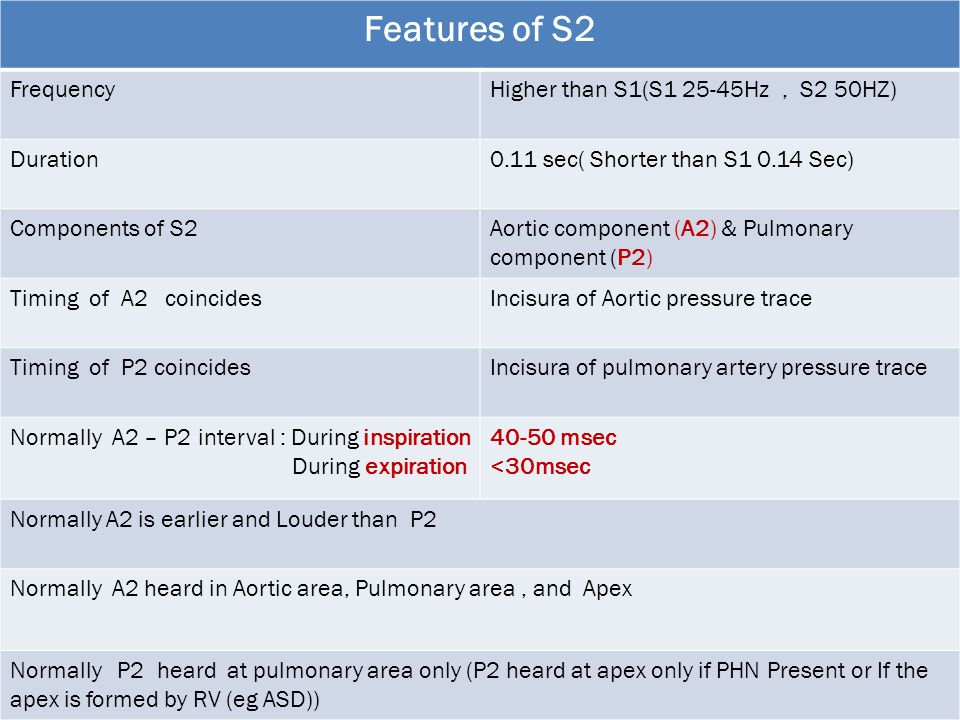 Features of S2 Frequency Higher than S1(S Hz , S2 50HZ) Duration