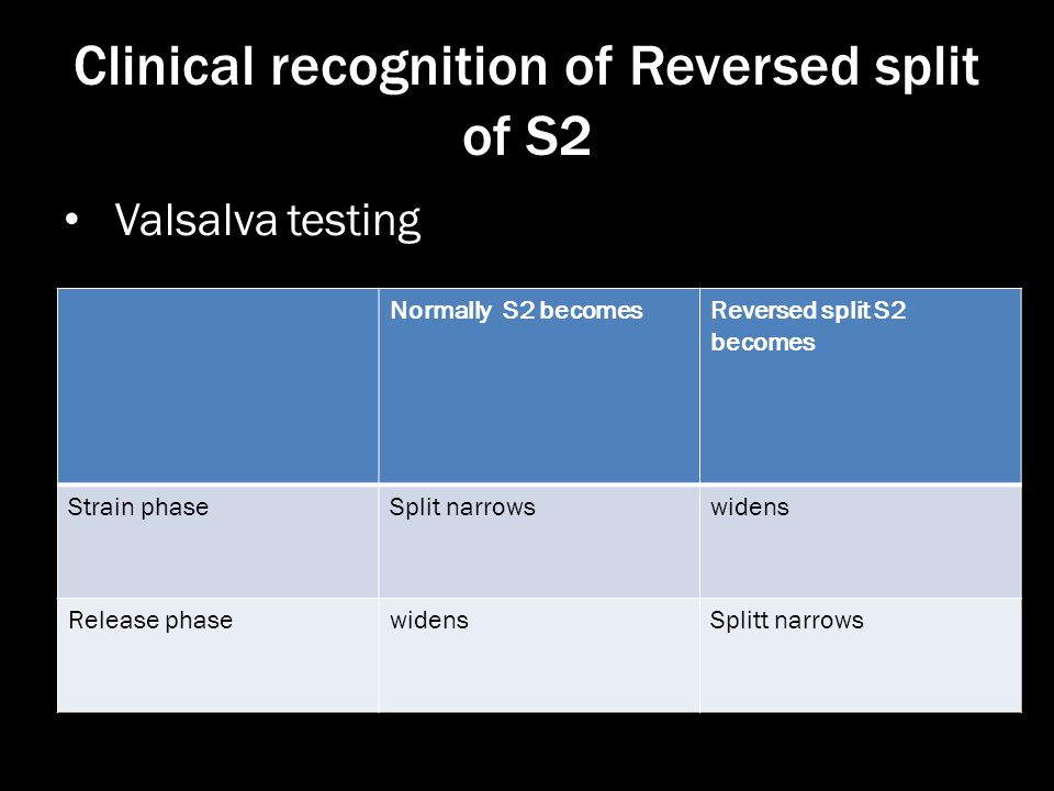 Clinical recognition of Reversed split of S2