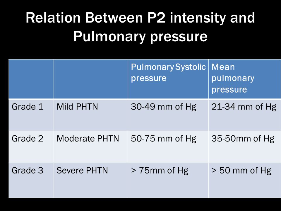 Relation Between P2 intensity and Pulmonary pressure