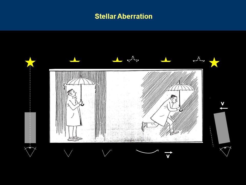 Stellar Aberration c c c v v v v v