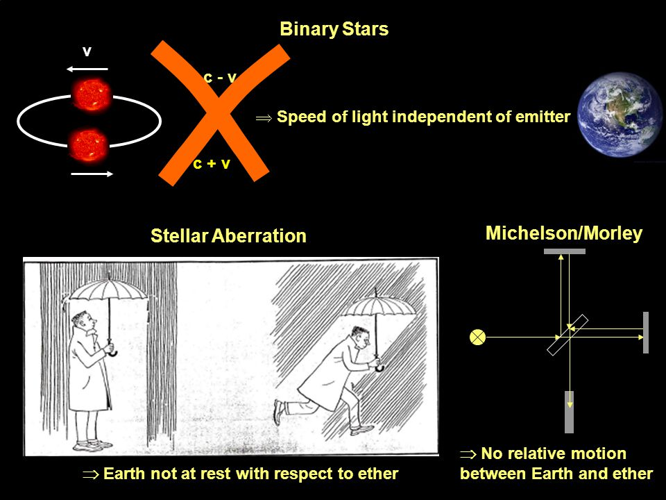 Binary Stars Michelson/Morley Stellar Aberration v c - v
