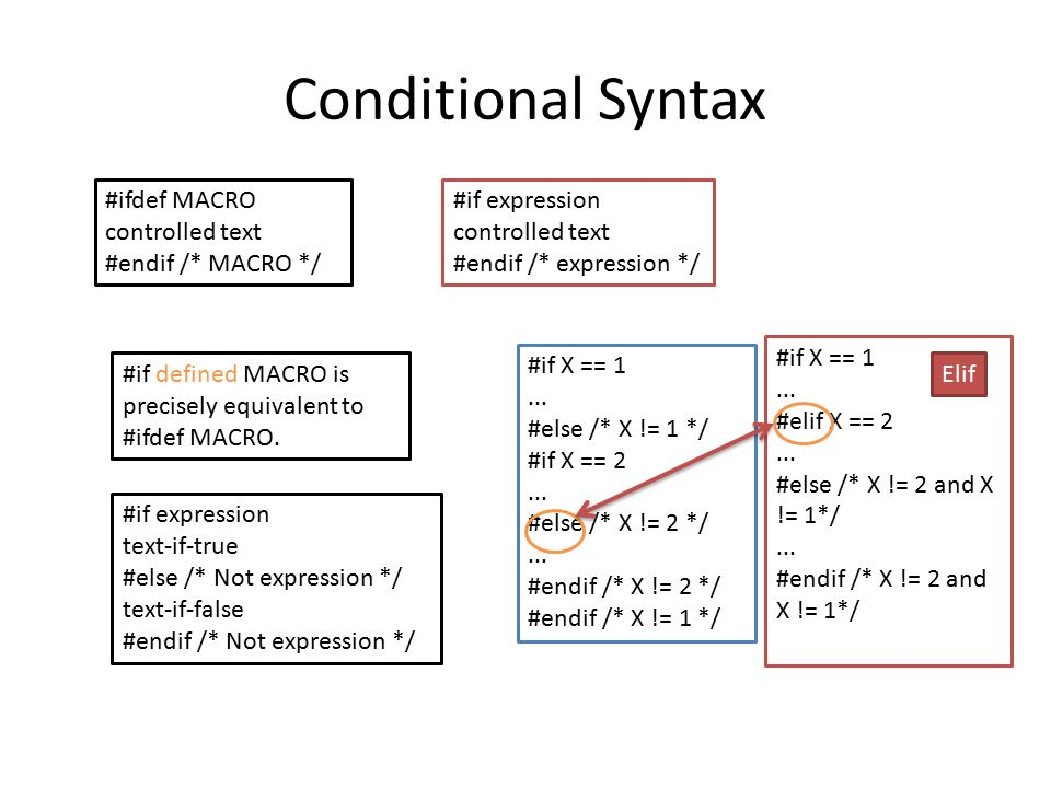 Conditional Syntax #ifdef MACRO controlled text #endif /* MACRO */