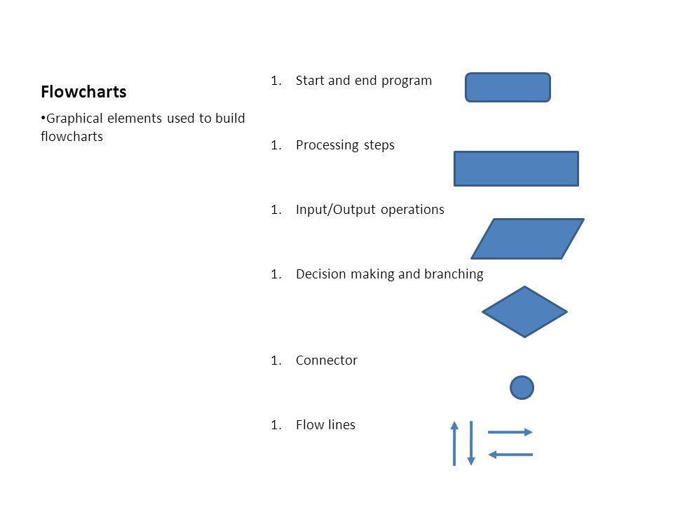 Flowcharts Start and end program Processing steps
