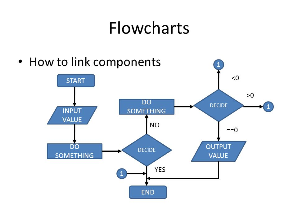 Flowcharts How to link components 1 <0 START >0 DO SOMETHING 1