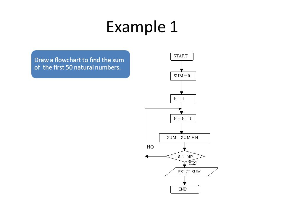 6 example 1 draw a flowchart to find the sum of the first 50 natural numbers - Software Design Flow Chart Examples