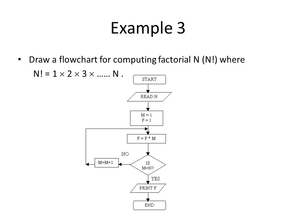 Example 3 Draw a flowchart for computing factorial N (N!) where
