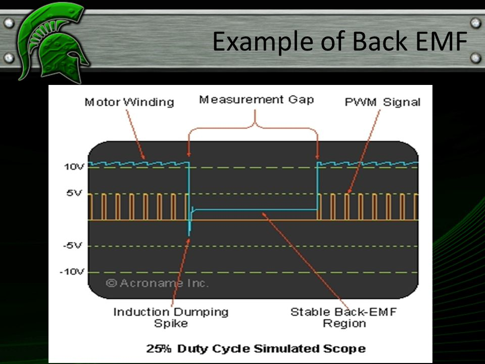 Example of Back EMF