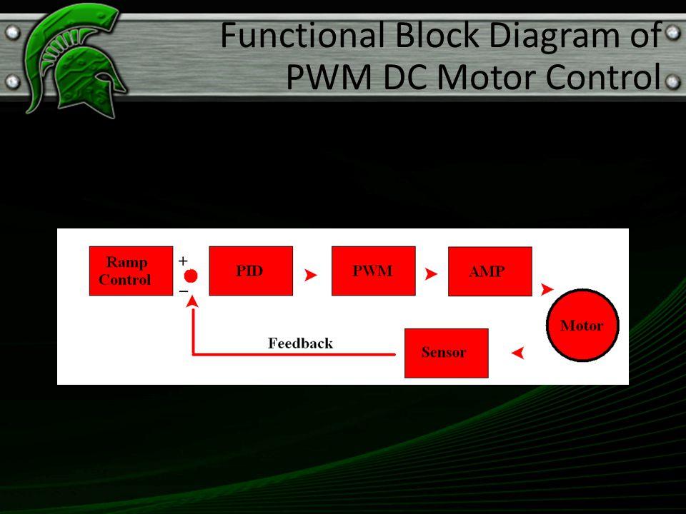 Functional Block Diagram of