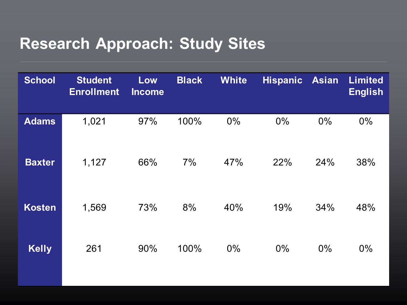 Research Approach: Study Sites