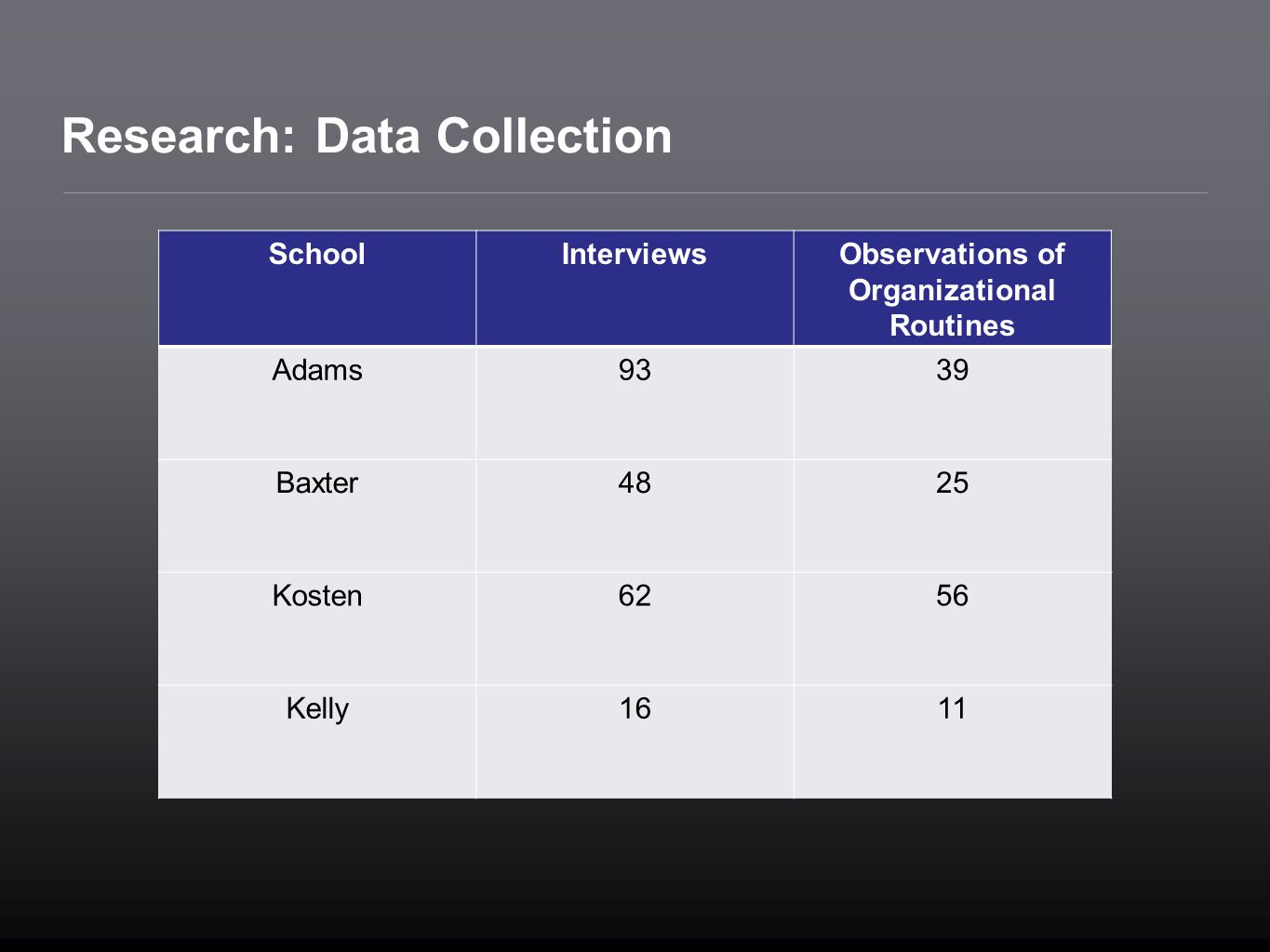 Research: Data Collection