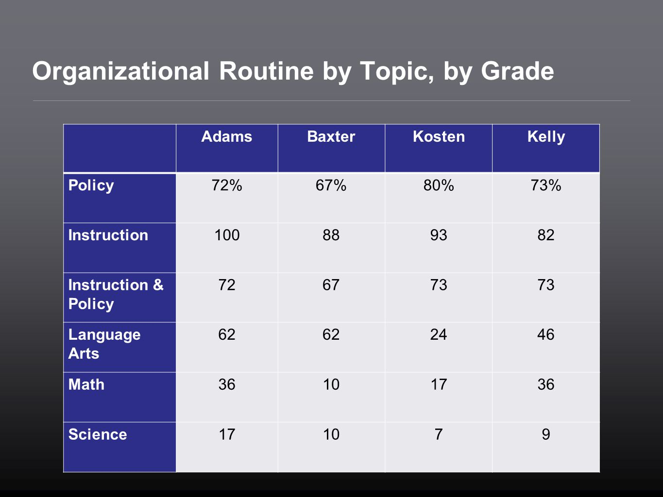 Organizational Routine by Topic, by Grade