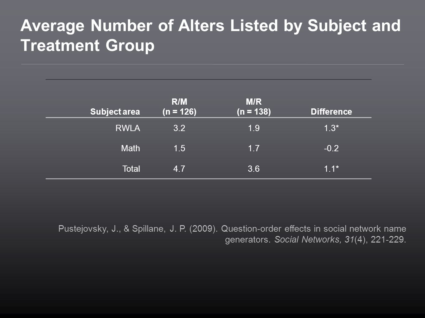 Average Number of Alters Listed by Subject and Treatment Group