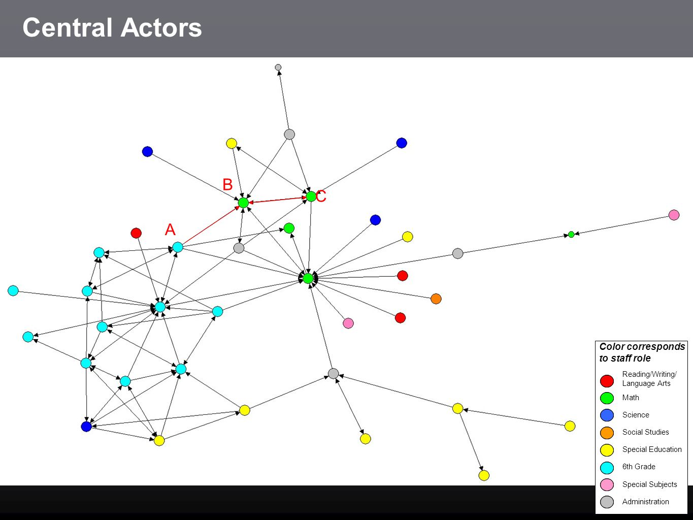 Central Actors B C A Color corresponds to staff role Reading/Writing/