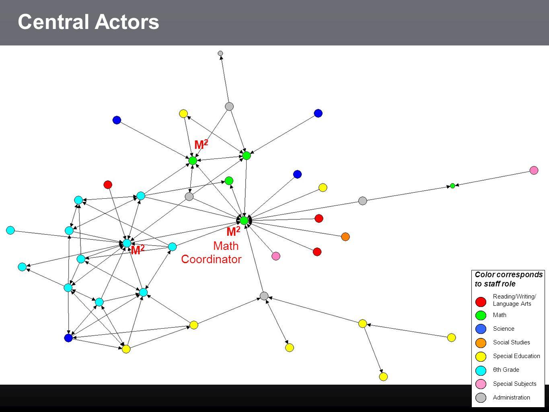 Central Actors M2 M2 Math M2 Coordinator Color corresponds