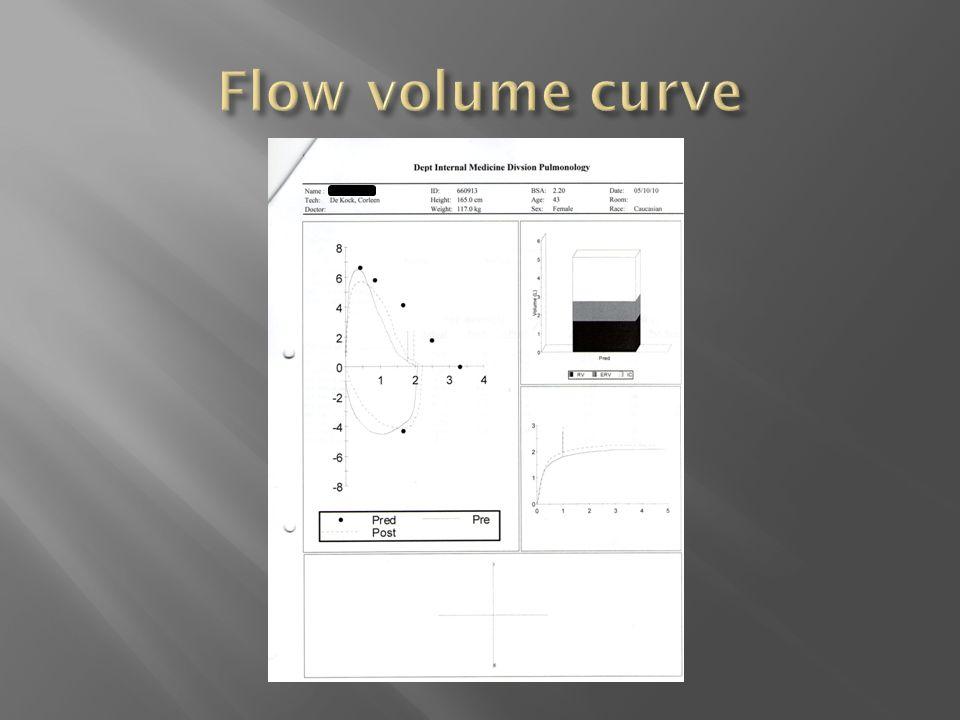 Flow volume curve