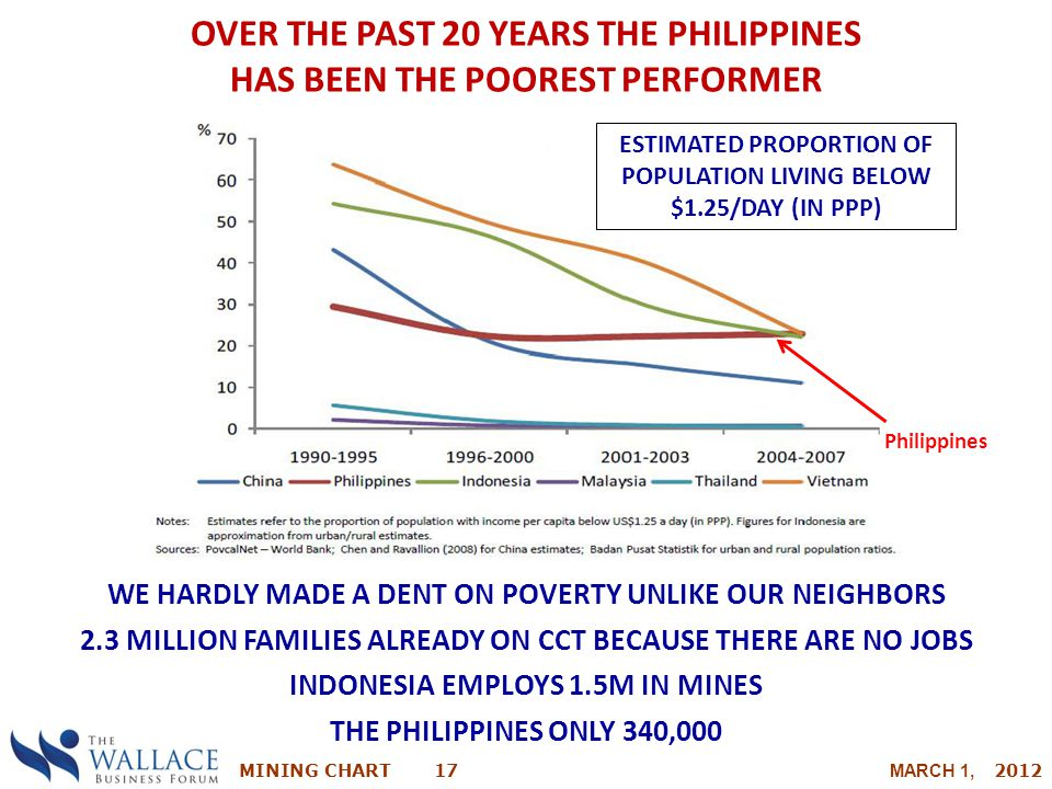 OVER THE PAST 20 YEARS THE PHILIPPINES HAS BEEN THE POOREST PERFORMER