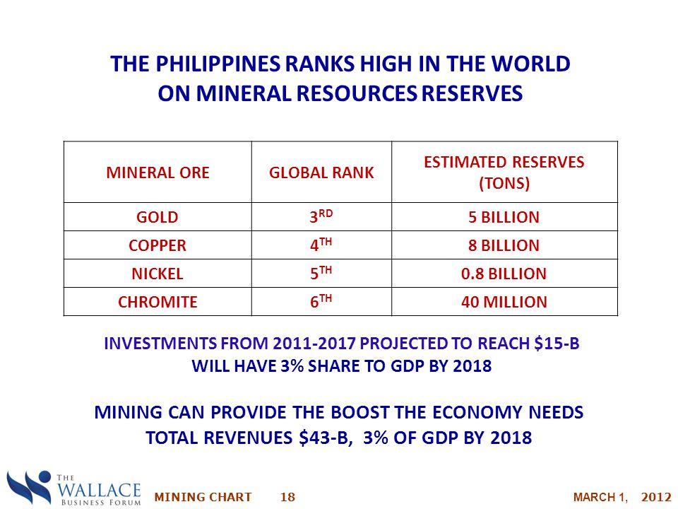 THE PHILIPPINES RANKS HIGH IN THE WORLD ON MINERAL RESOURCES RESERVES