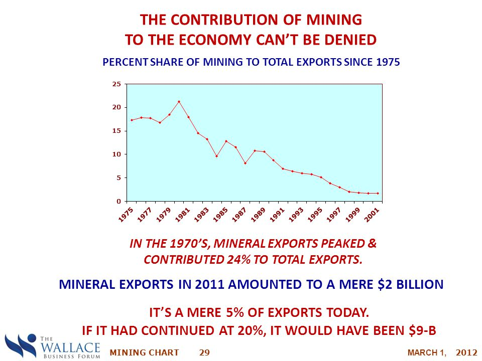 THE CONTRIBUTION OF MINING TO THE ECONOMY CAN'T BE DENIED
