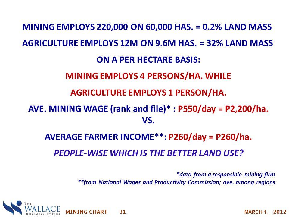 MINING EMPLOYS 220,000 ON 60,000 HAS. = 0.2% LAND MASS