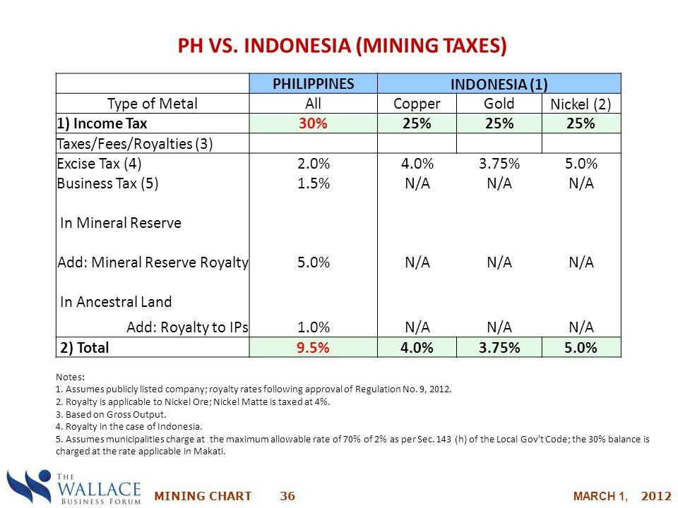 PH VS. INDONESIA (MINING TAXES)