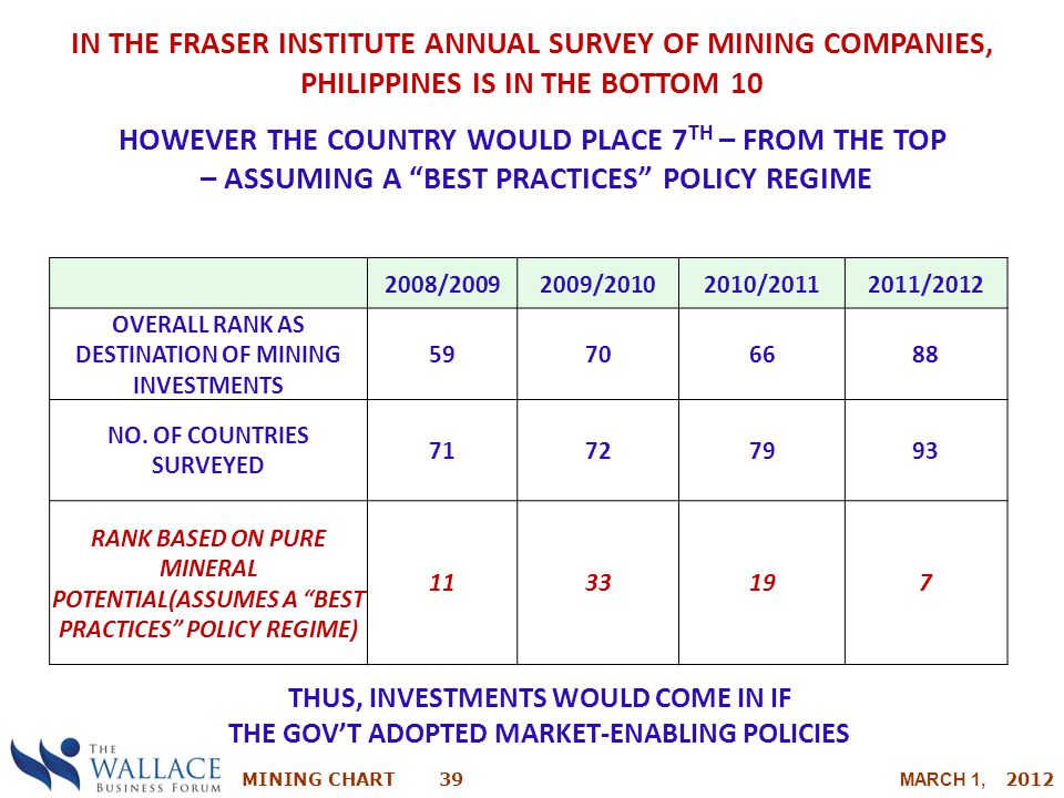IN THE FRASER INSTITUTE ANNUAL SURVEY OF MINING COMPANIES, PHILIPPINES IS IN THE BOTTOM 10
