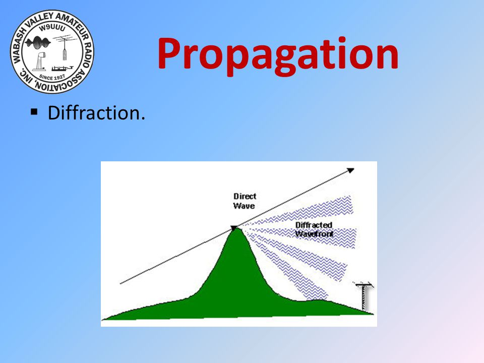 Propagation Diffraction.