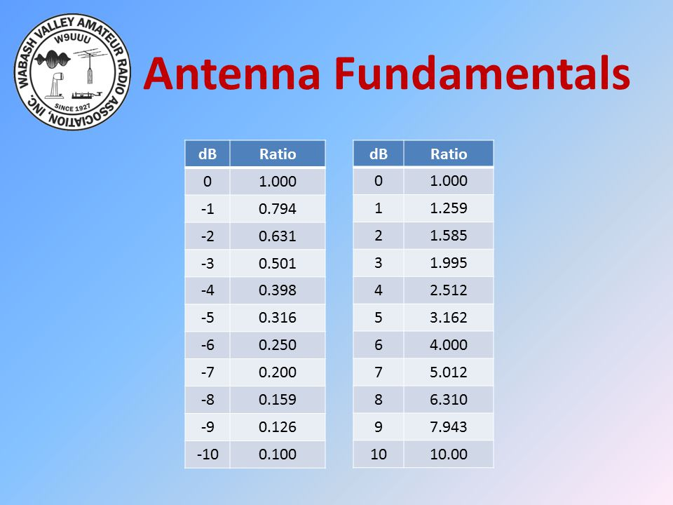 Antenna Fundamentals dB Ratio 1.000 -1 0.794 -2 0.631 -3 0.501 -4