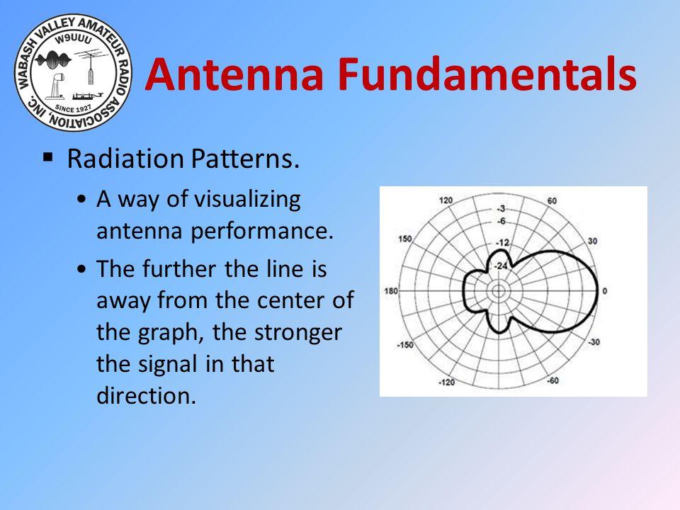 Antenna Fundamentals Radiation Patterns.